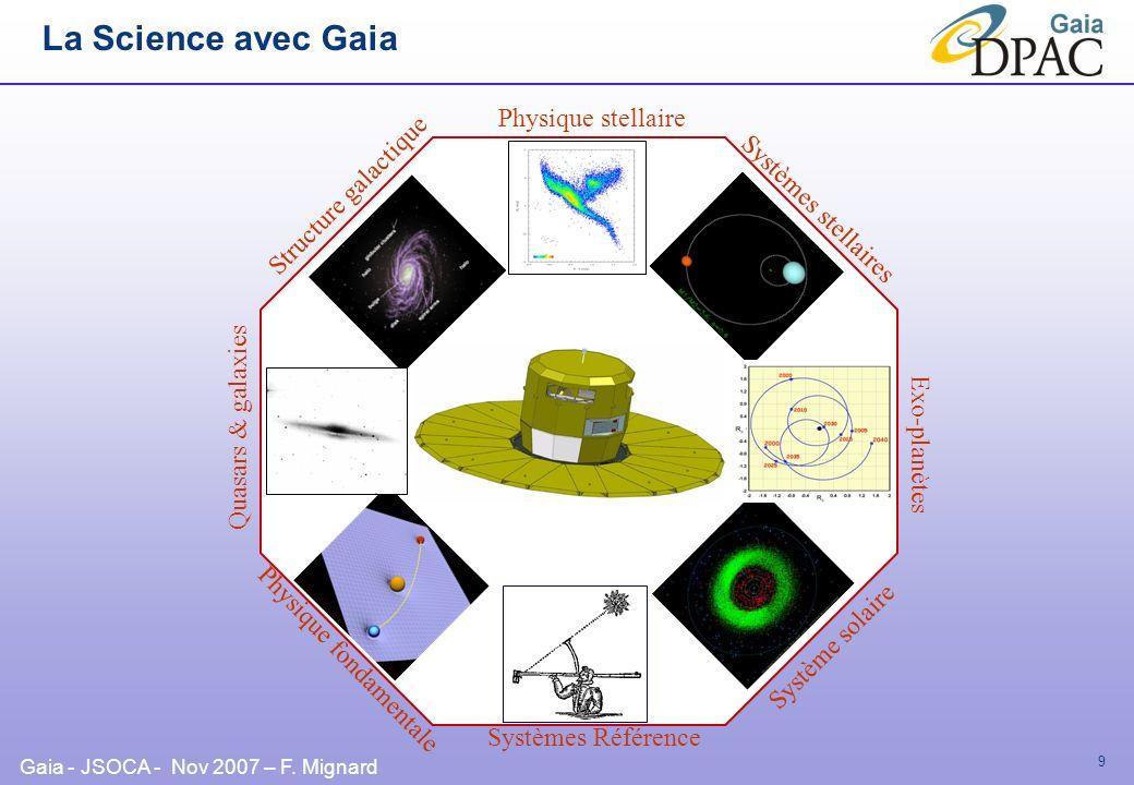 Gaia - JSOCA - Nov 2007 – F. Mignard 9 Systèmes stellaires Systèmes Référence Physique fondamentale Structure galactique Système solaire Physique stel