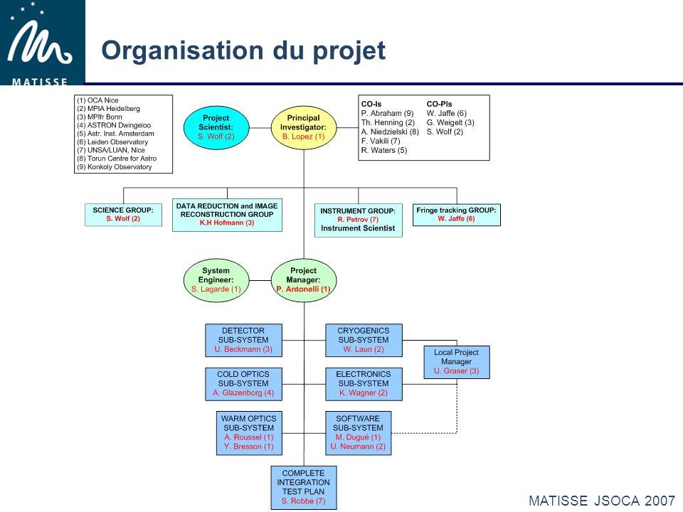 MATISSE JSOCA 2007 Organisation du projet Individual Contributions Obs.