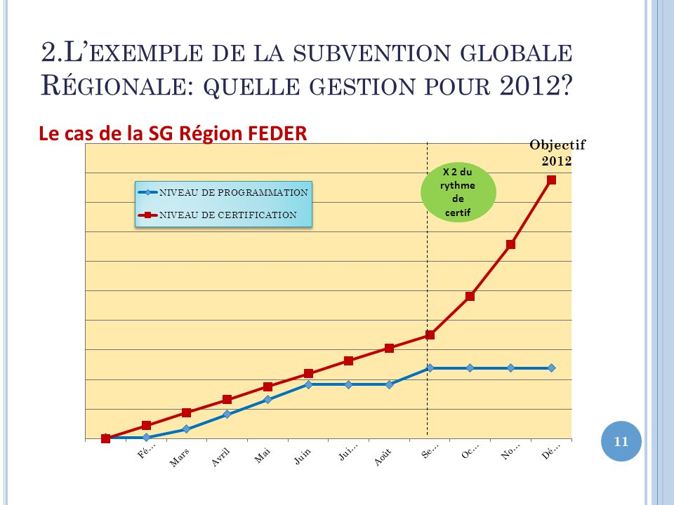2.L EXEMPLE DE LA SUBVENTION GLOBALE R ÉGIONALE : QUELLE GESTION POUR 2012.
