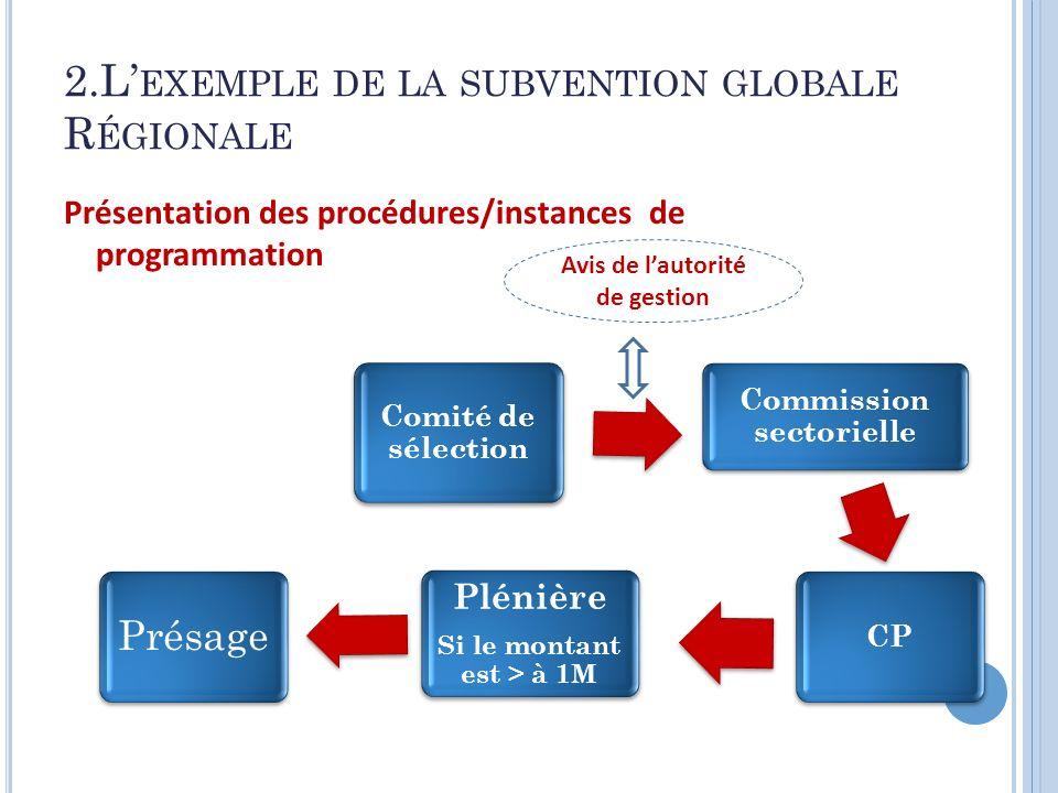 2.L EXEMPLE DE LA SUBVENTION GLOBALE R ÉGIONALE Présentation des procédures/instances de programmation 5 Comité de sélection Commission sectorielle CP
