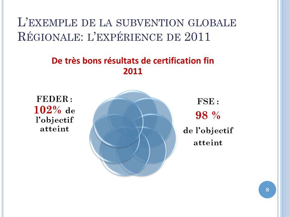 L EXEMPLE DE LA SUBVENTION GLOBALE R ÉGIONALE : L EXPÉRIENCE DE 2011 8 De très bons résultats de certification fin 2011 FEDER : 102% de lobjectif atte