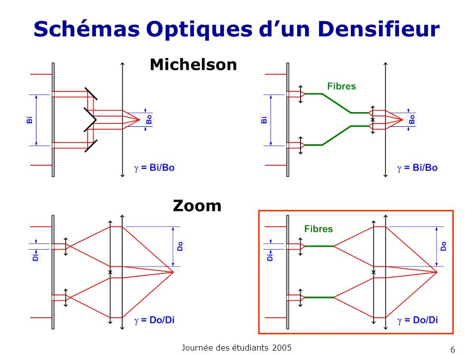 Journée des étudiants 2005 6 Schémas Optiques dun Densifieur Michelson Zoom