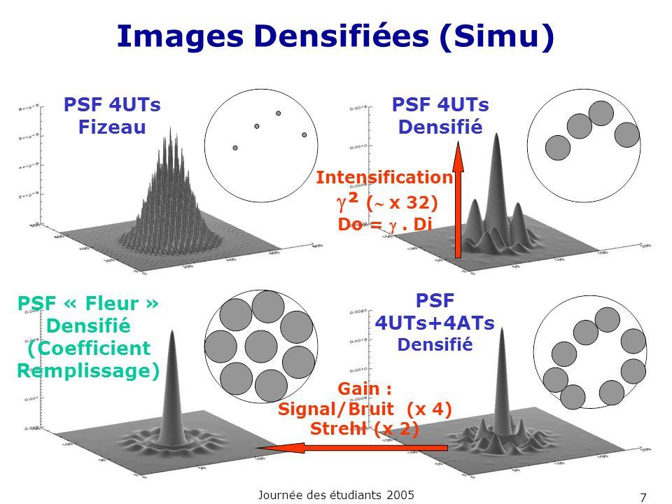 Journée des étudiants 2005 7 Images Densifiées (Simu) PSF 4UTs Fizeau PSF 4UTs Densifié PSF 4UTs+4ATs Densifié Intensification ² ( x 32) Do =. Di PSF