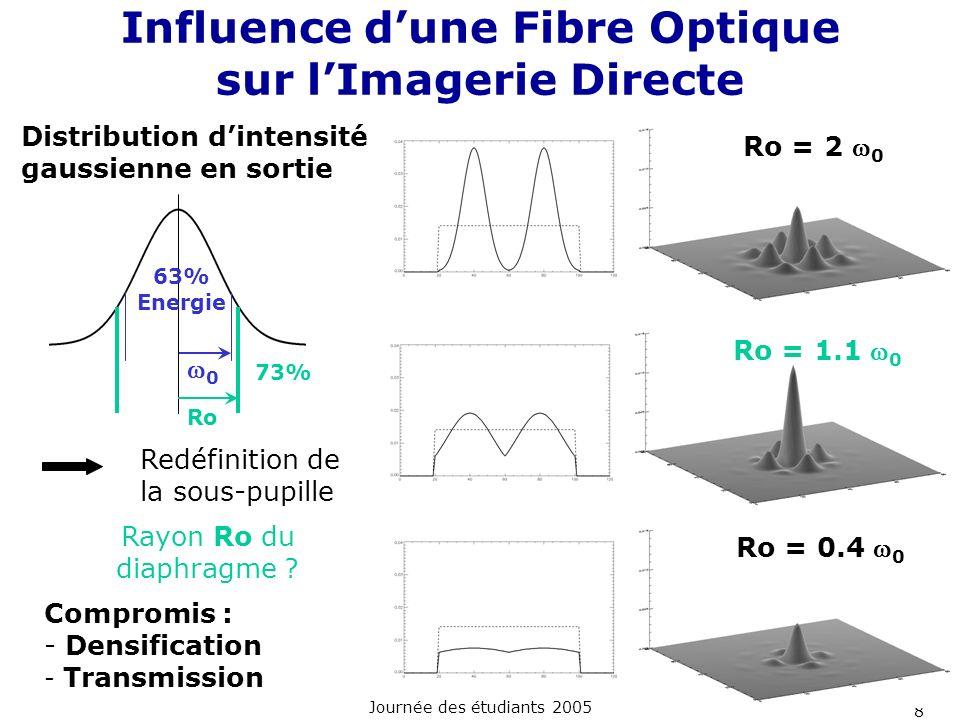 Journée des étudiants 2005 8 Redéfinition de la sous-pupille Rayon Ro du diaphragme ? Compromis : - Densification - Transmission Ro = 0.4 0 Ro = 2 0 I