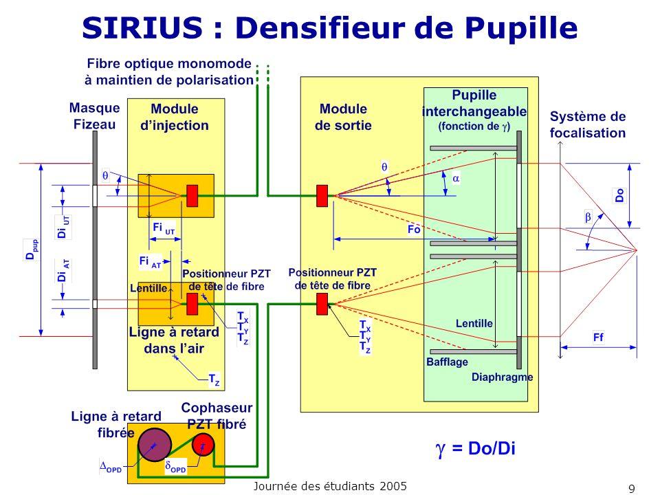 Journée des étudiants 2005 9 SIRIUS : Densifieur de Pupille