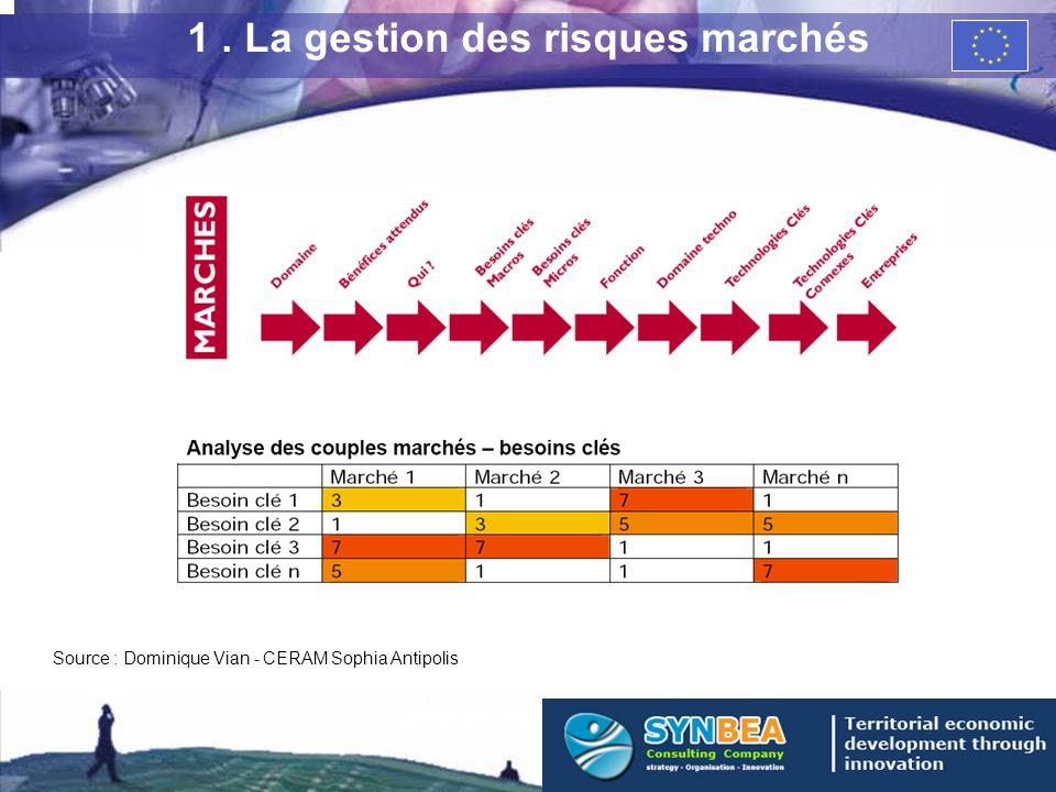 1. La gestion des risques marchés Source : Dominique Vian - CERAM Sophia Antipolis 3 La gestion des risques dans lentreprise High Tech de croissance