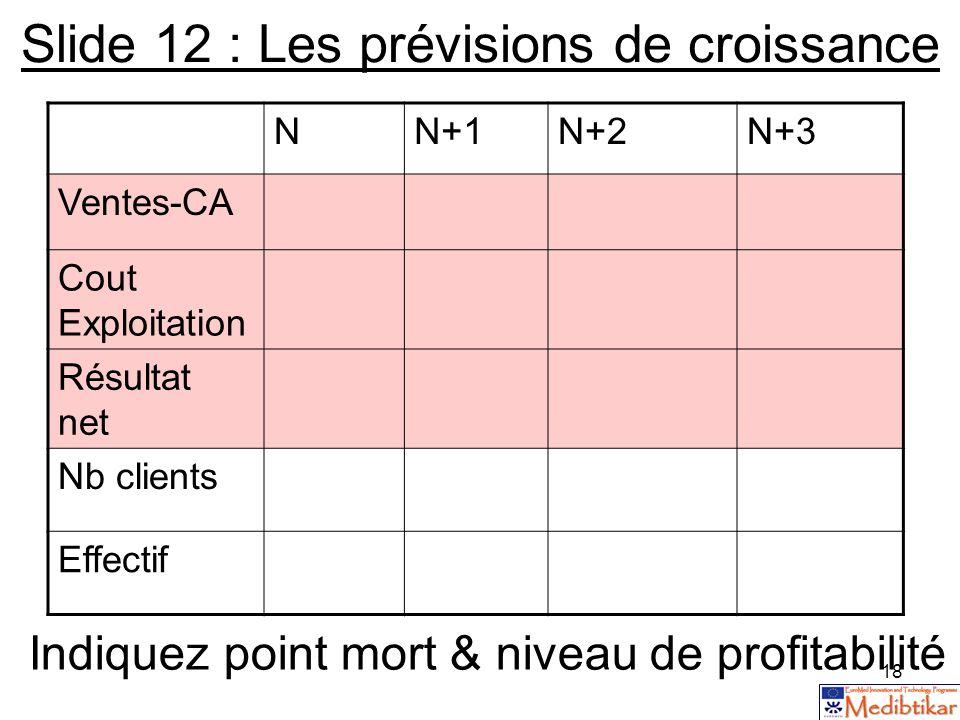 18 Slide 12 : Les prévisions de croissance NN+1N+2N+3 Ventes-CA Cout Exploitation Résultat net Nb clients Effectif Indiquez point mort & niveau de pro