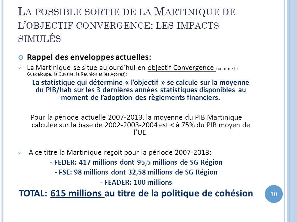 L A POSSIBLE SORTIE DE LA M ARTINIQUE DE L OBJECTIF CONVERGENCE : LES IMPACTS SIMULÉS Rappel des enveloppes actuelles: La Martinique se situe aujourdh