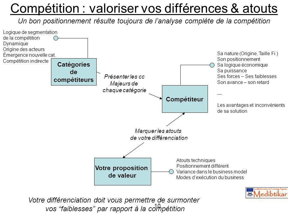 10 Compétition : valoriser vos différences & atouts Catégories de compétiteurs Logique de segmentation de la compétition Dynamique Origine des acteurs