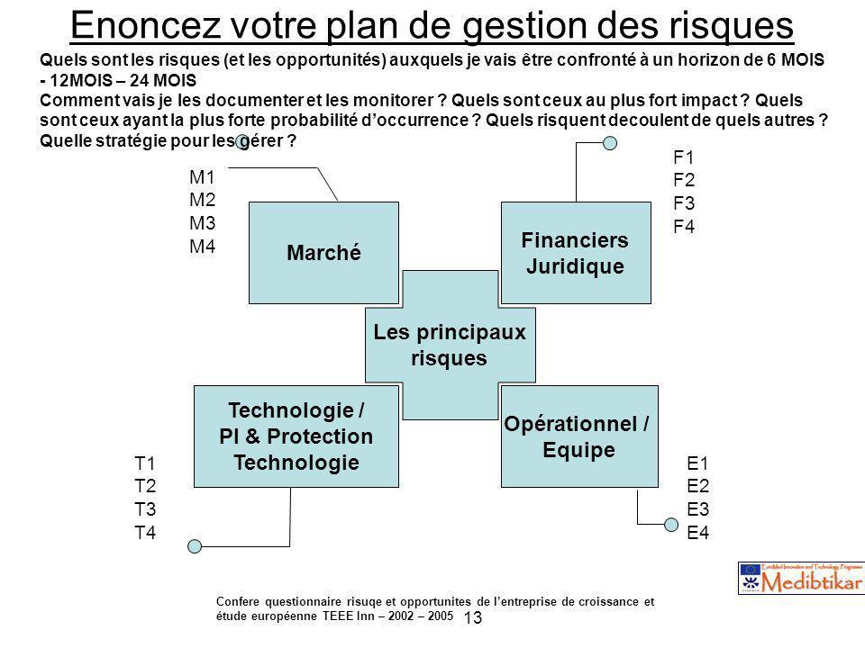 13 Enoncez votre plan de gestion des risques Les principaux risques Financiers Juridique Opérationnel / Equipe Technologie / PI & Protection Technolog