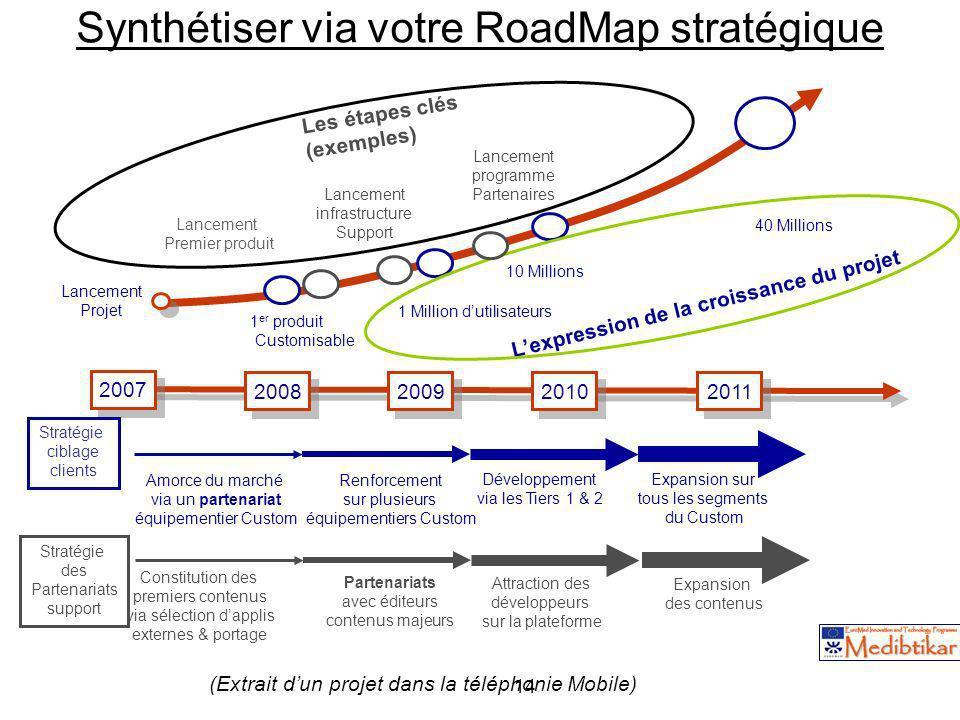 14 Synthétiser via votre RoadMap stratégique 2007 2008 2009 2010 2011 Lancement Projet 40 Millions 1 er produit Customisable Lancement infrastructure
