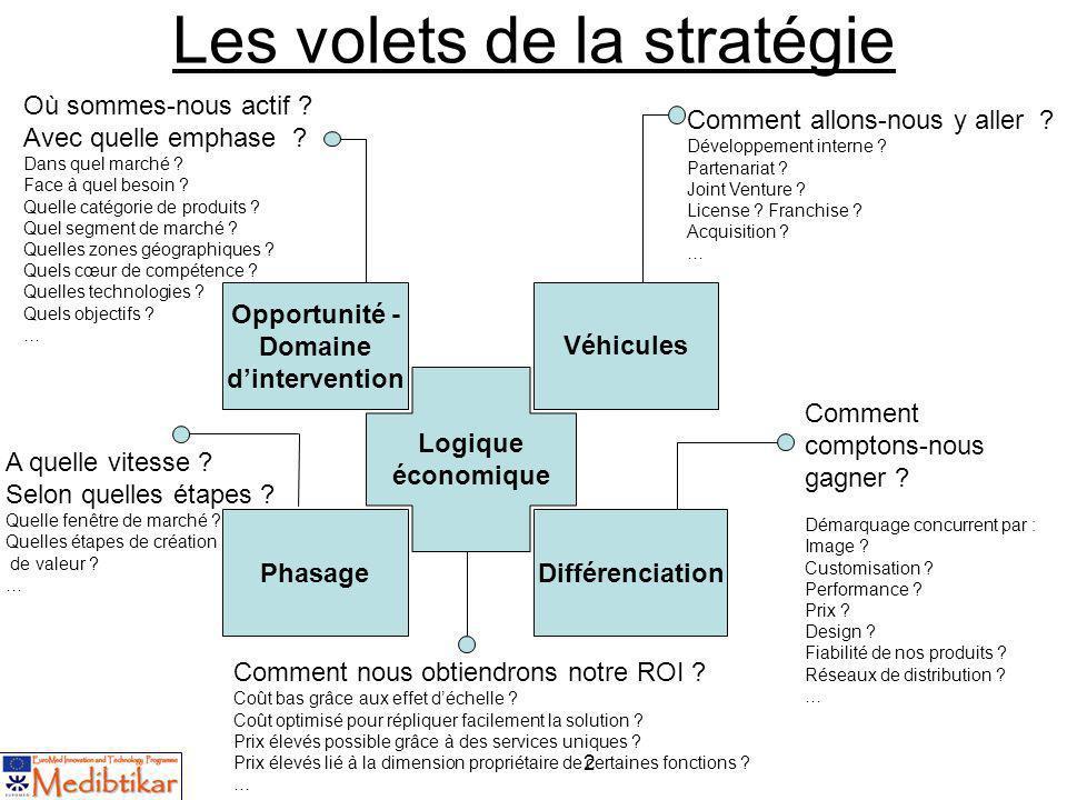 2 Les volets de la stratégie Logique économique Véhicules DifférenciationPhasage Opportunité - Domaine dintervention Où sommes-nous actif ? Avec quell