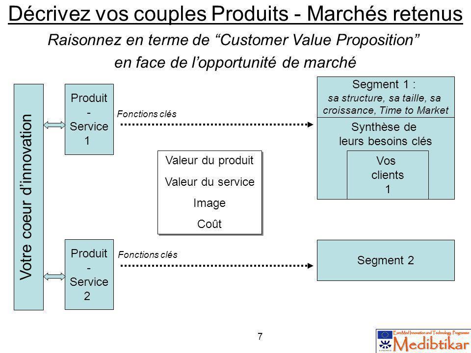 7 Synthèse de leurs besoins clés Décrivez vos couples Produits - Marchés retenus Raisonnez en terme de Customer Value Proposition en face de lopportun