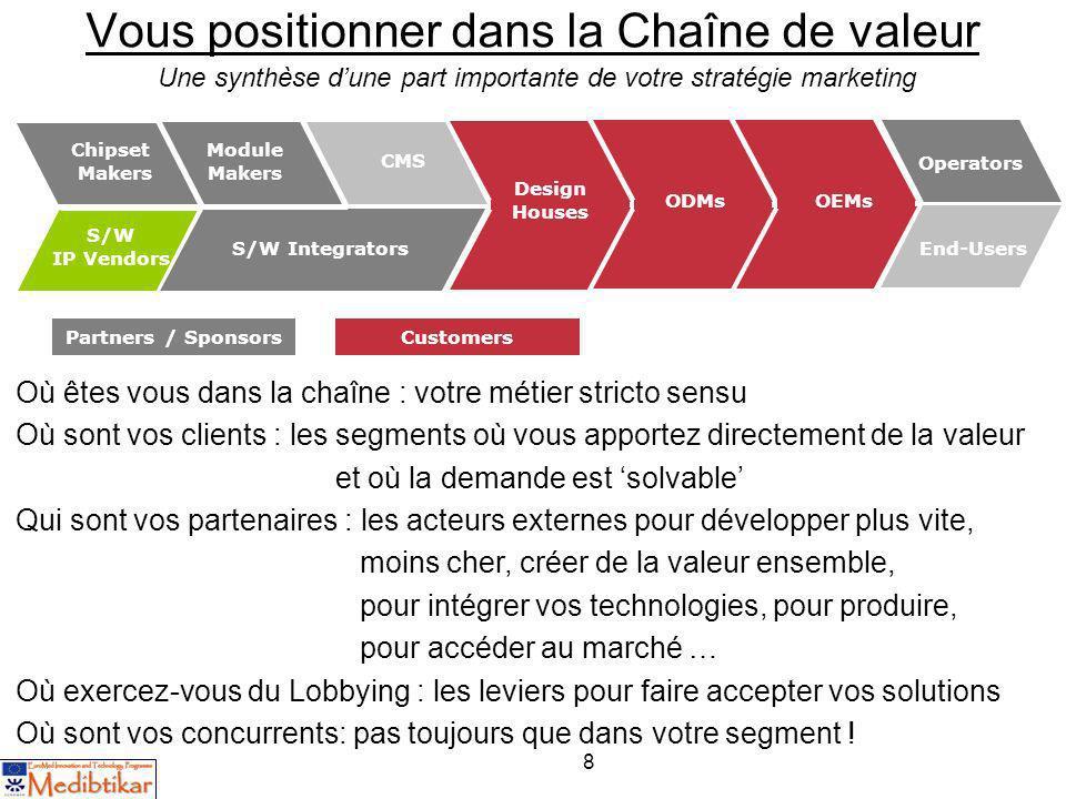 8 Vous positionner dans la Chaîne de valeur Partners / Sponsors Platform Provider Chipset Makers S/W IP Vendors Module Makers CMS S/W Integrators Desi
