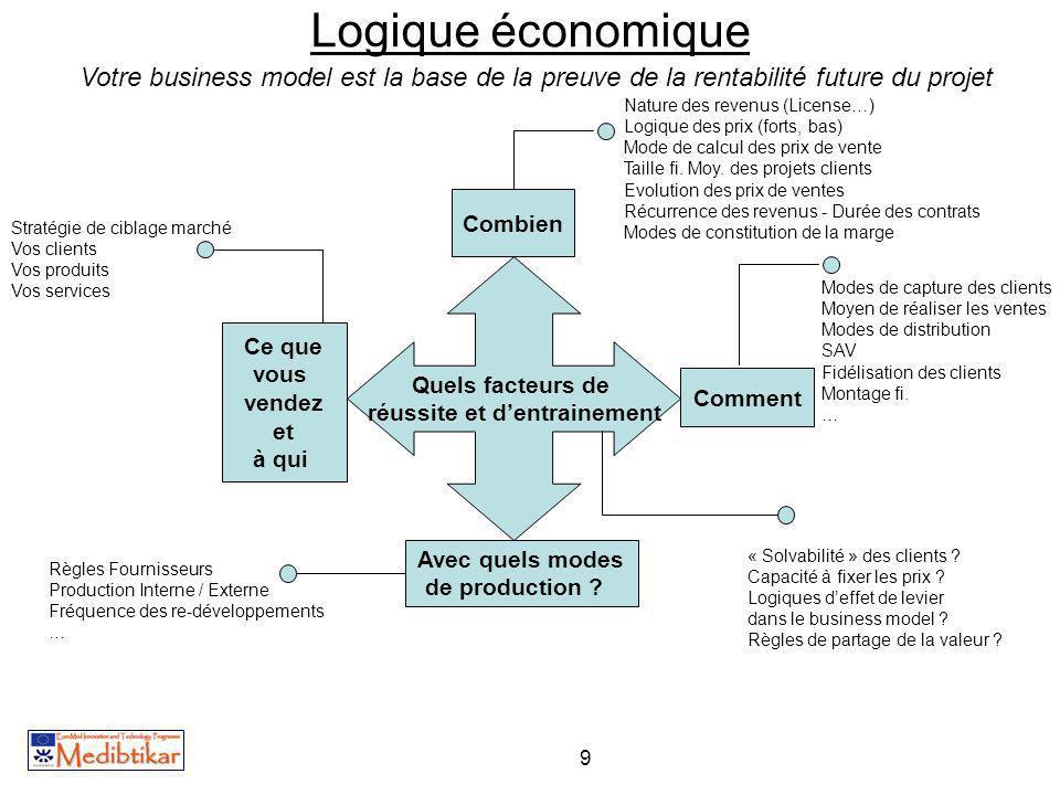 9 Logique économique Votre business model est la base de la preuve de la rentabilité future du projet Ce que vous vendez et à qui Quels facteurs de ré