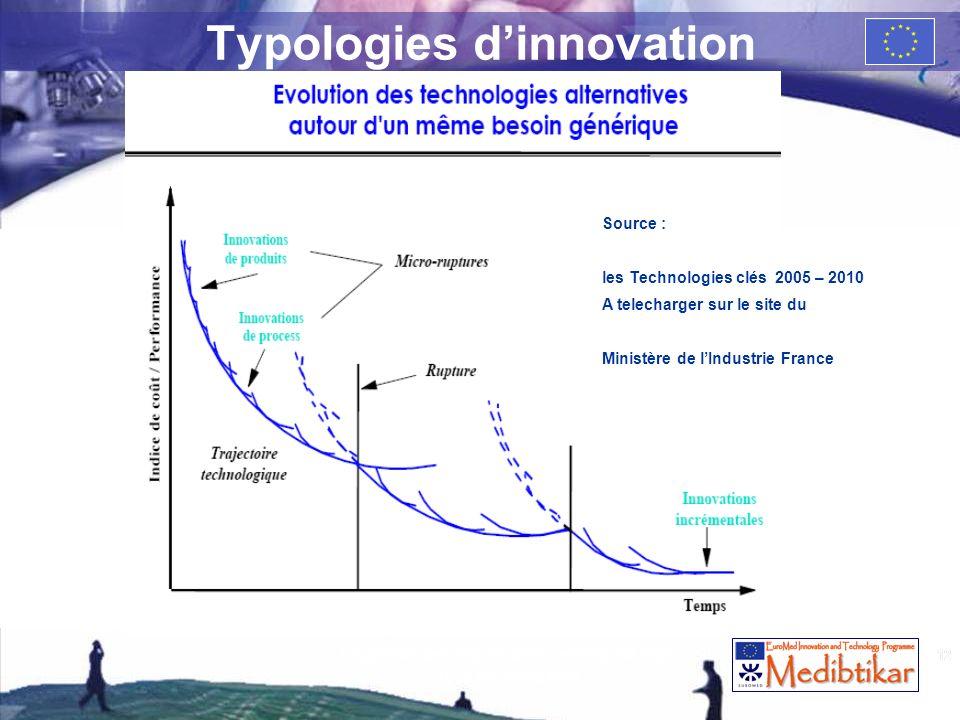 12 Typologies dinnovation 12 La gestion des risques dans lentreprise High Tech de croissance Source : les Technologies clés 2005 – 2010 A telecharger