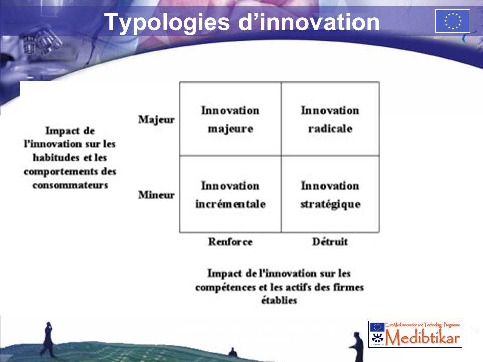 13 Typologies dinnovation 13 La gestion des risques dans lentreprise High Tech de croissance