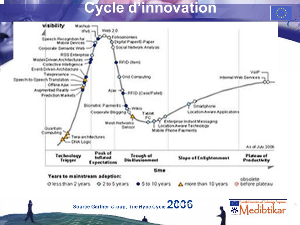 15 Cycle dinnovation Source Gartner Group, The Hype Cycle 2006 15 La gestion des risques dans lentreprise High Tech de croissance