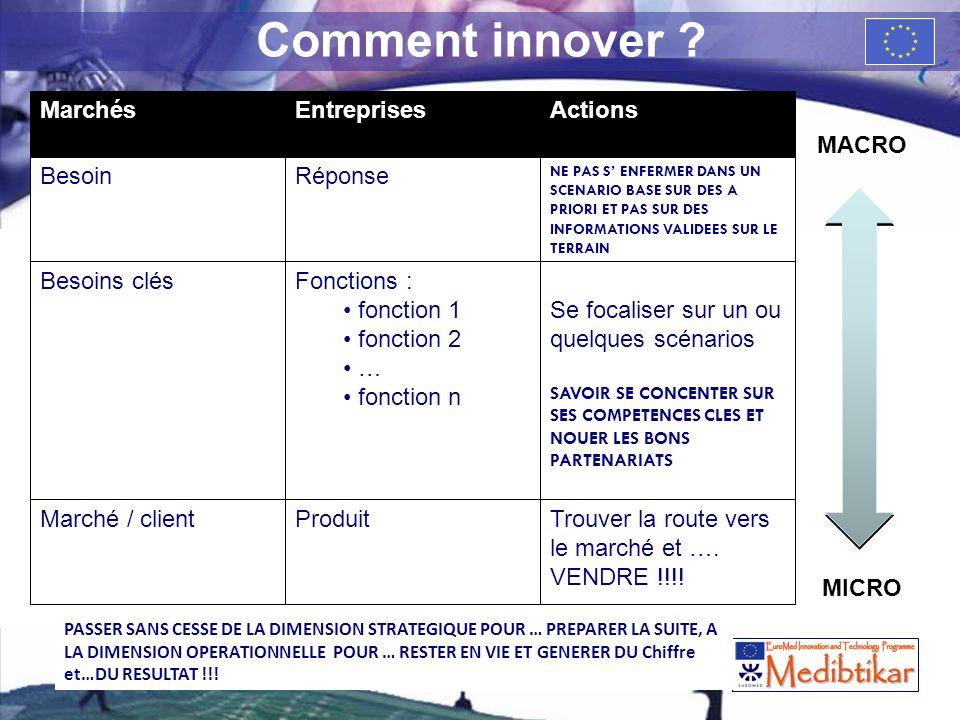 La gestion des risques dans lentreprise High Tech de croissance 18 Comment innover ? MarchésEntreprisesActions BesoinRéponse NE PAS S ENFERMER DANS UN