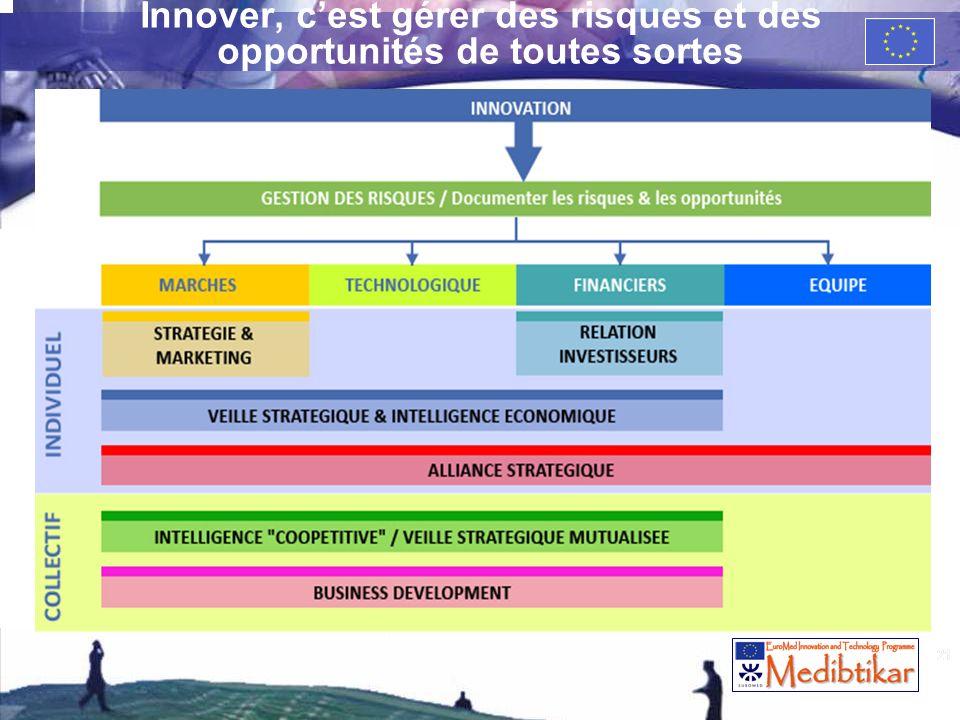 21 Innover, cest gérer des risques et des opportunités de toutes sortes 21