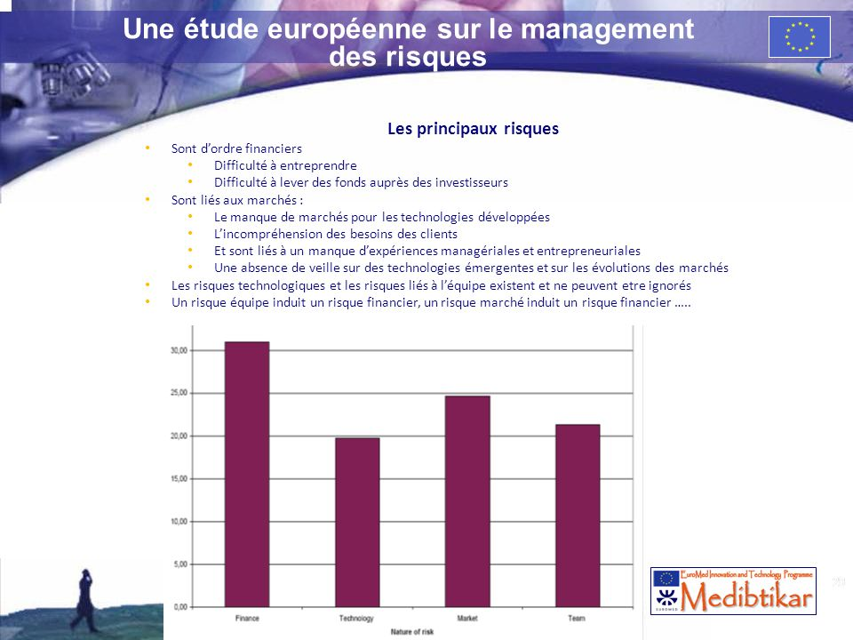 29 Une étude européenne sur le management des risques Les principaux risques Sont dordre financiers Difficulté à entreprendre Difficulté à lever des f