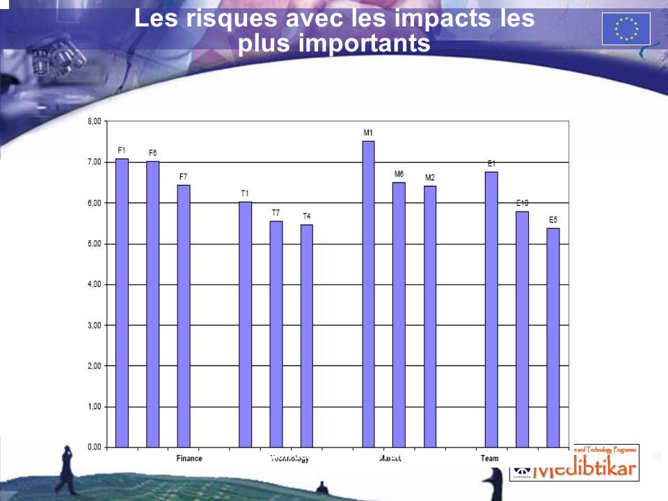 37 Les risques avec les impacts les plus importants 37 La gestion des risques dans lentreprise High Tech de croissance
