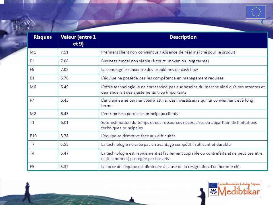 38 RisquesValeur (entre 1 et 9) Description M17.51Premiers client non convaincus / Absence de réel marché pour le produit F17.08Business model non via