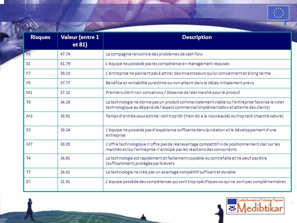 40 RisquesValeur (entre 1 et 81) Description F647.74La compagnie rencontre des problèmes de cash flow E141.79Léquipe ne possède pas les compétence en