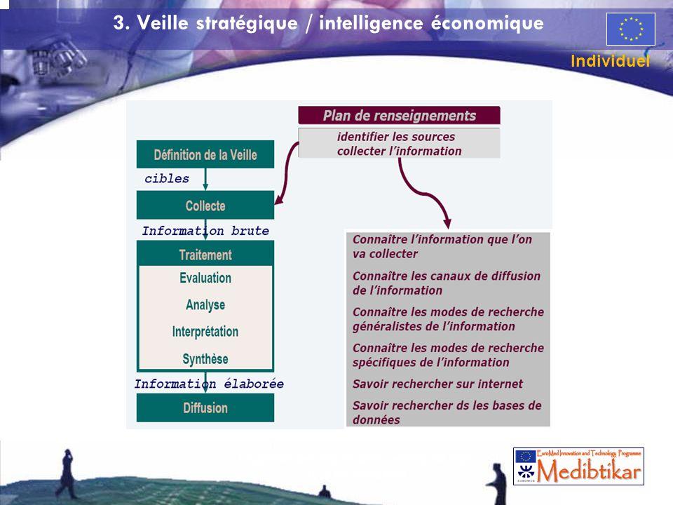 53 3. Veille stratégique / intelligence économique Individuel 53 La gestion des risques dans lentreprise High Tech de croissance