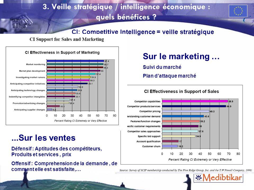 54 3. Veille stratégique / intelligence économique : quels bénéfices ? Sur le marketing … Suivi du marché Plan dattaque marché...Sur les ventes Défens