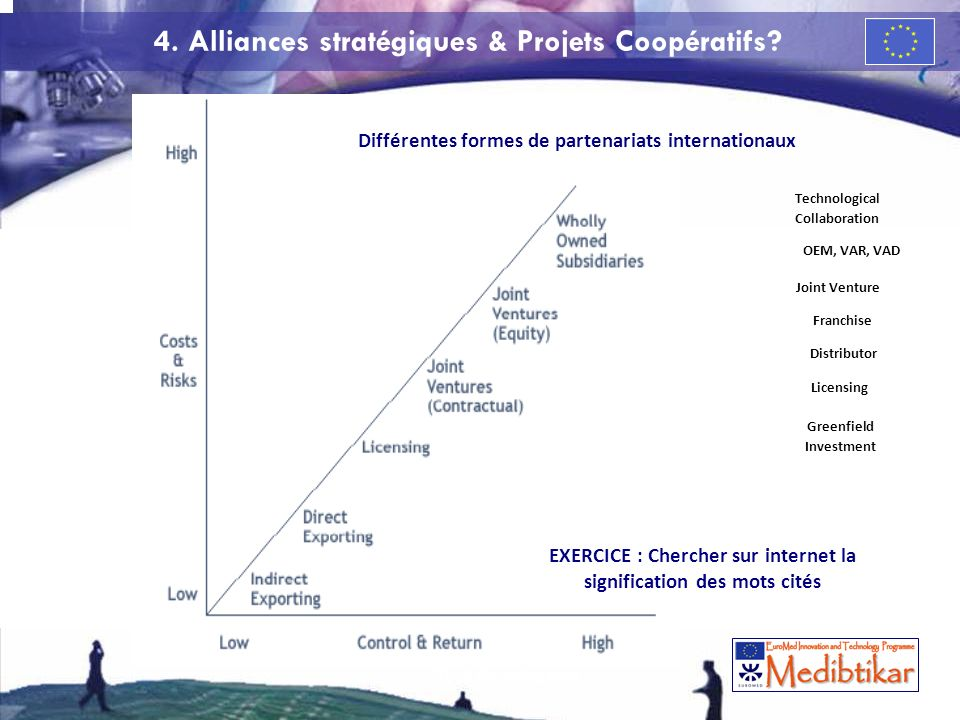 La gestion des risques dans lentreprise High Tech de croissance 57 4. Alliances stratégiques & Projets Coopératifs? Différentes formes de partenariats