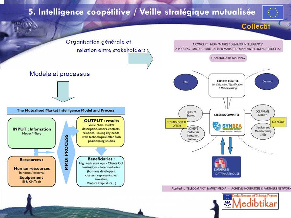61 Organisation générale et relation entre stakeholders Modèle et processus 5. Intelligence coopétitive / Veille stratégique mutualisée Collectif 61 L