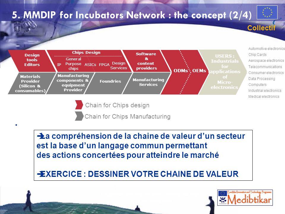 La gestion des risques dans lentreprise High Tech de croissance 64 5. MMDIP for Incubators Network : the concept (2/4) USERS : Industrials for applica