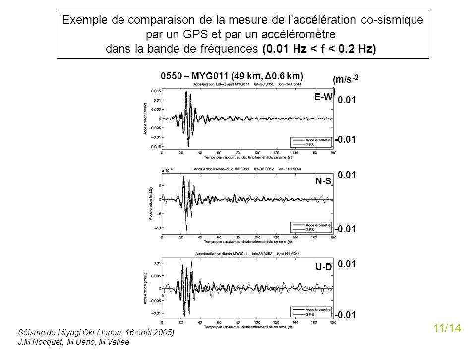 0550 – MYG011 (49 km, Δ0.6 km) N-S E-W U-D 0.01 -0.01 0.01 -0.01 0.01 (m/s -2 ) Exemple de comparaison de la mesure de laccélération co-sismique par u