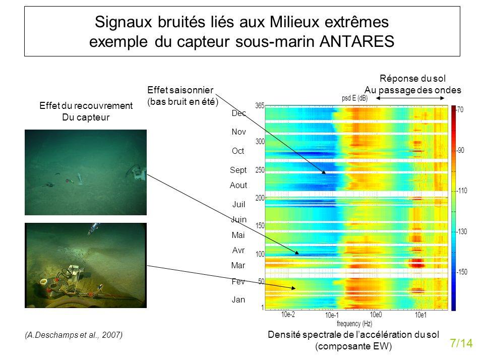 Signaux bruités liés aux Milieux extrêmes exemple du capteur sous-marin ANTARES Jan Fev Mar Avr Mai Juin Juil Aout Sept Oct Nov Dec Densité spectrale