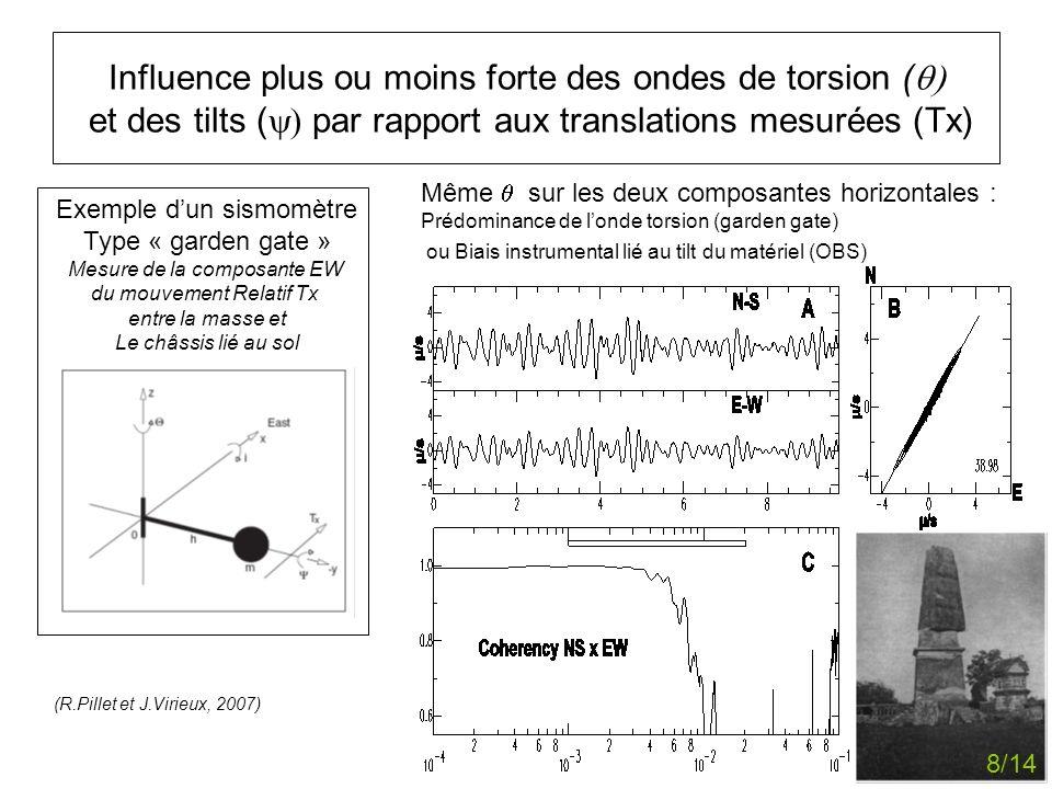 Influence plus ou moins forte des ondes de torsion ( et des tilts ( par rapport aux translations mesurées (Tx) Exemple dun sismomètre Type « garden ga