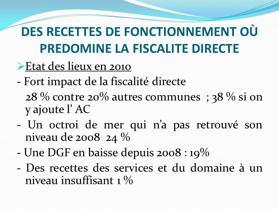 DES RECETTES DE FONCTIONNEMENT OÙ PREDOMINE LA FISCALITE DIRECTE Etat des lieux en 2010 - Fort impact de la fiscalité directe 28 % contre 20% autres communes ; 38 % si on y ajoute l AC - Un octroi de mer qui na pas retrouvé son niveau de 2008 24 % - Une DGF en baisse depuis 2008 : 19% - Des recettes des services et du domaine à un niveau insuffisant 1 %