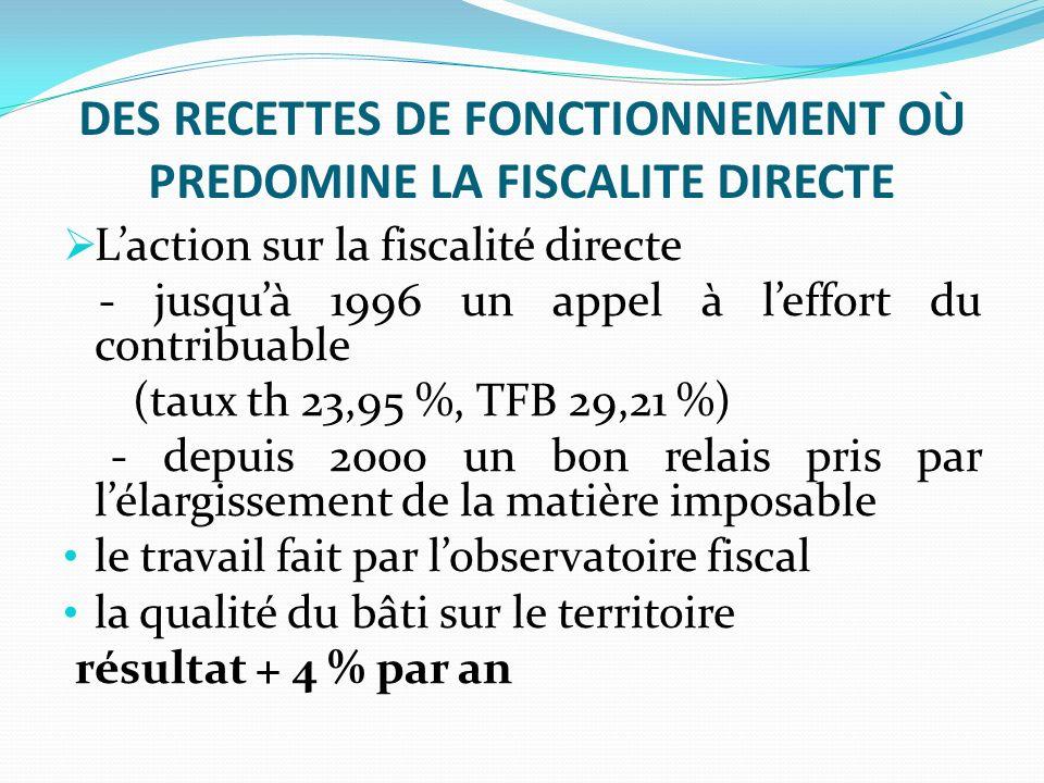 DES RECETTES DE FONCTIONNEMENT OÙ PREDOMINE LA FISCALITE DIRECTE Laction sur la fiscalité directe - jusquà 1996 un appel à leffort du contribuable (taux th 23,95 %, TFB 29,21 %) - depuis 2000 un bon relais pris par lélargissement de la matière imposable le travail fait par lobservatoire fiscal la qualité du bâti sur le territoire résultat + 4 % par an