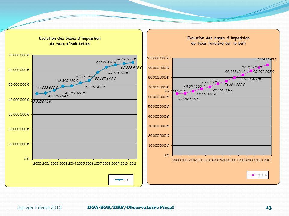 DGA-SGR/DRF/Observatoire Fiscal13 Janvier-Février 2012