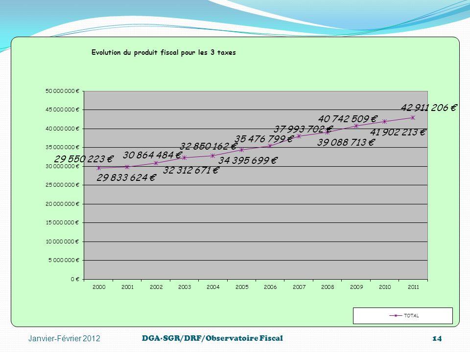 DGA-SGR/DRF/Observatoire Fiscal14 Janvier-Février 2012