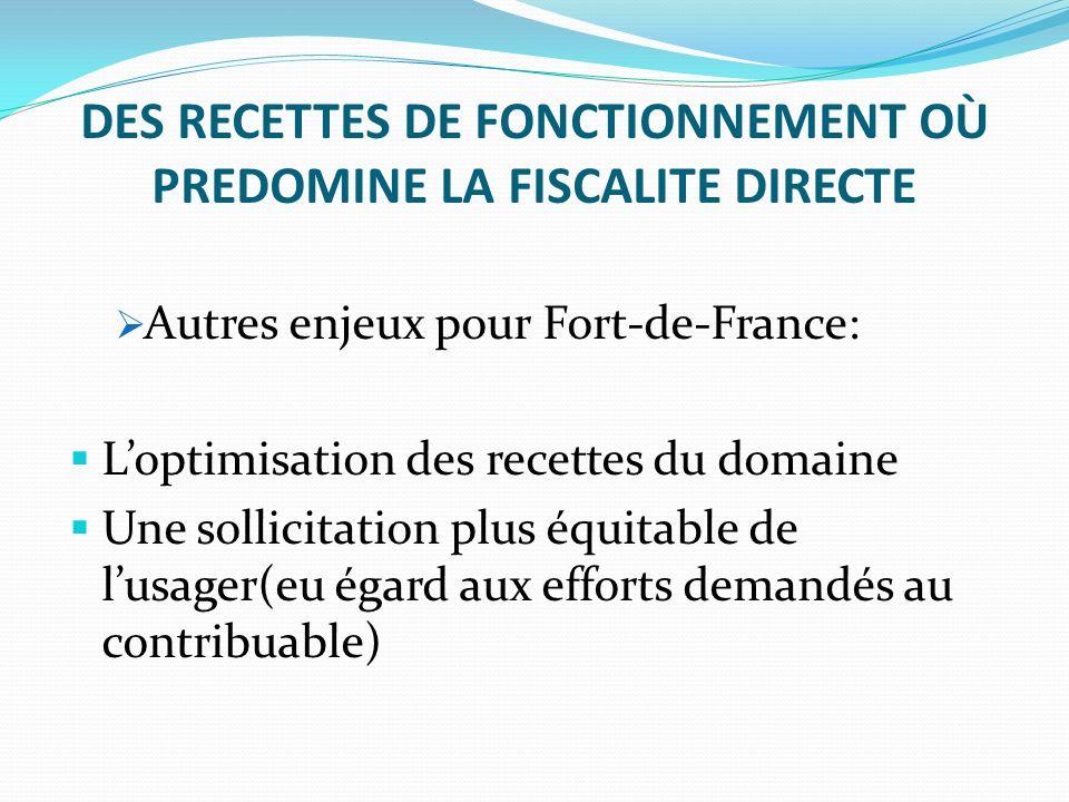 DES RECETTES DE FONCTIONNEMENT OÙ PREDOMINE LA FISCALITE DIRECTE Autres enjeux pour Fort-de-France: Loptimisation des recettes du domaine Une sollici