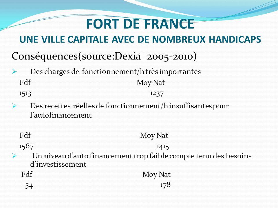 FORT DE FRANCE UNE VILLE CAPITALE AVEC DE NOMBREUX HANDICAPS Conséquences(source:Dexia 2005-2010) Des charges de fonctionnement/h très importantes Fdf