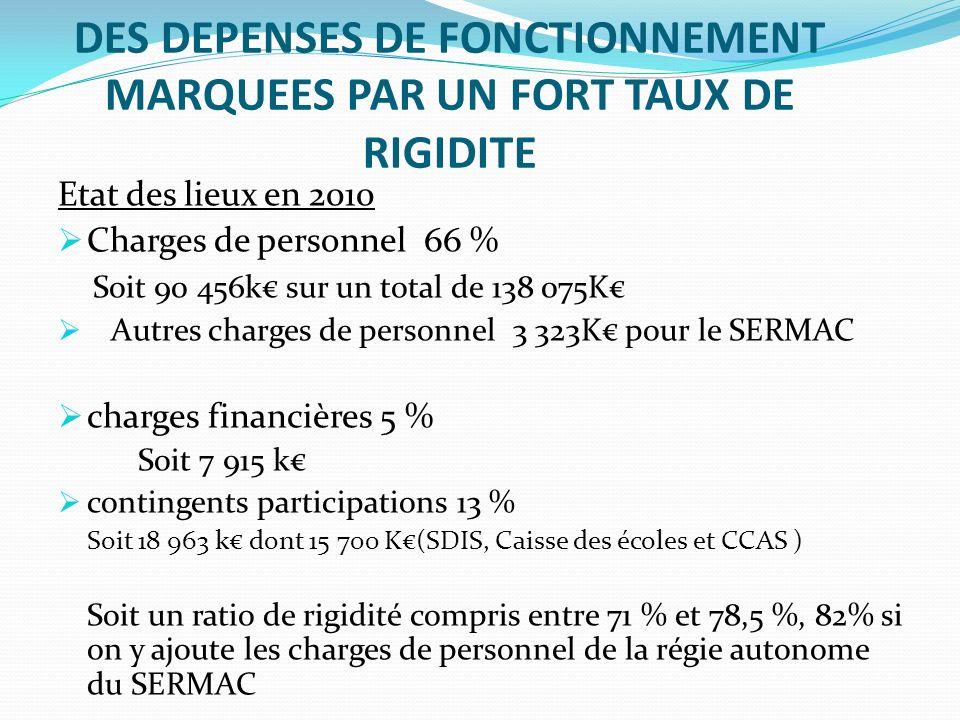 DES DEPENSES DE FONCTIONNEMENT MARQUEES PAR UN FORT TAUX DE RIGIDITE Etat des lieux en 2010 Charges de personnel 66 % Soit 90 456k sur un total de 138