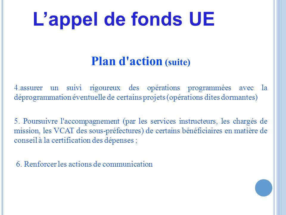 Plan d action (suite) 4.assurer un suivi rigoureux des opérations programmées avec la déprogrammation éventuelle de certains projets (opérations dites dormantes) 5.