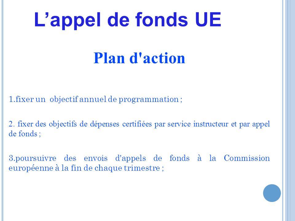 Plan d action 1.fixer un objectif annuel de programmation ; 2.