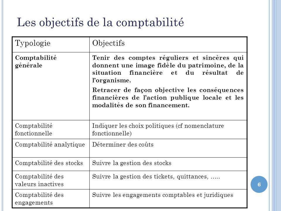 6 Les objectifs de la comptabilité TypologieObjectifs Comptabilité générale Tenir des comptes réguliers et sincères qui donnent une image fidèle du patrimoine, de la situation financière et du résultat de lorganisme.