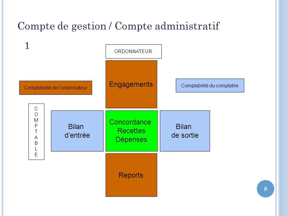 8 Compte de gestion / Compte administratif 1 Engagements Concordance Recettes Dépenses Bilan de sortie Bilan dentrée Reports Comptabilité du comptable Comptabilité de lordonnateur ORDONNATEUR COMPTABLECOMPTABLE