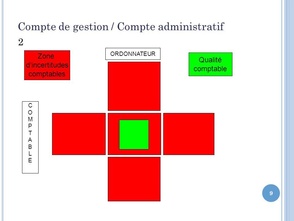 9 Compte de gestion / Compte administratif 2 Zone dincertitudes comptables Qualité comptable ORDONNATEUR COMPTABLECOMPTABLE