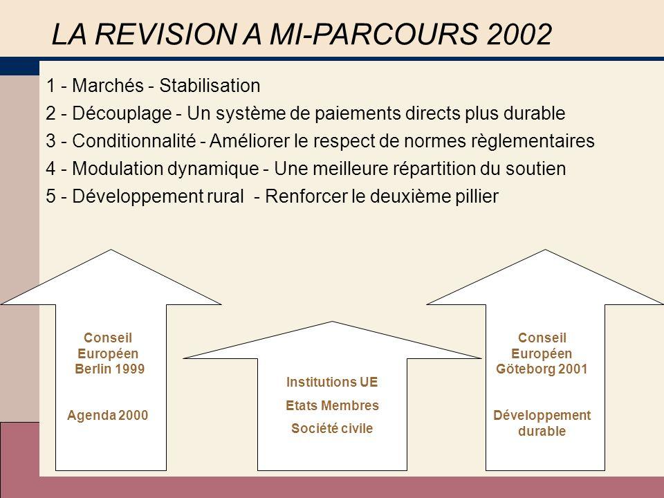 LA REVISION A MI-PARCOURS 2002 Sinscrit dans la logique du processus de réforme engagé en1992 Reste dans la limite du plafond fixé à Berlin pour les dépenses agricoles Poursuit les objectifs de politique agricole définis lors de lAGENDA 2000 2
