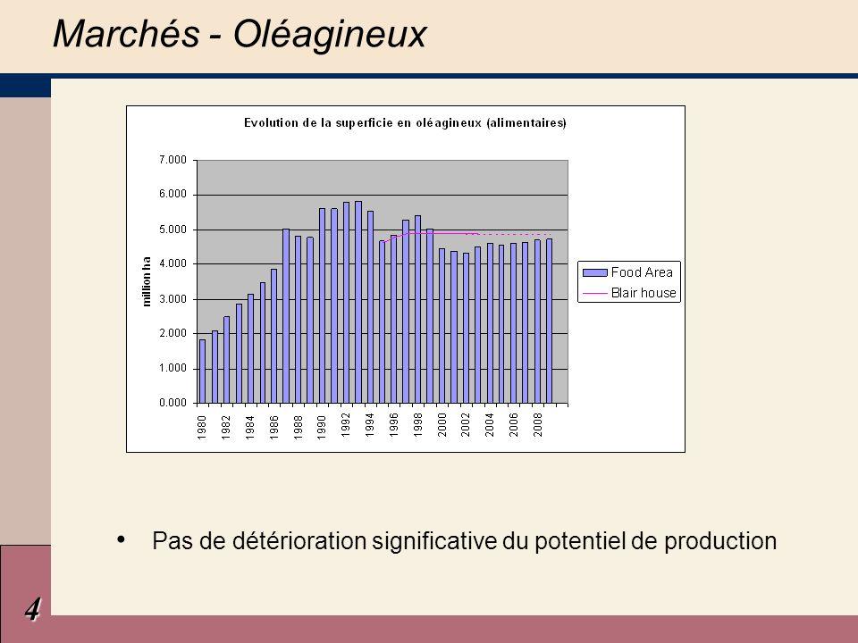5 Réduction de 50% du prix dintervention à 150 /t en 2004/05, qui devient le prix de base Nouveau système de filet de sécurité à 120 /t Compensation sous forme couplée (75 /t) et découplée (102 /t) Marchés - Riz